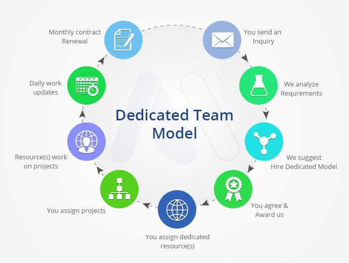 Dedicated Team Model, Offshore Business Model, Dedicated Team Business Model, Offshore Development Model, Dedicated Development Center, Offshore Dedicated Team Model