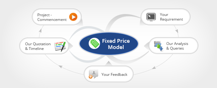 Fixed Price Model