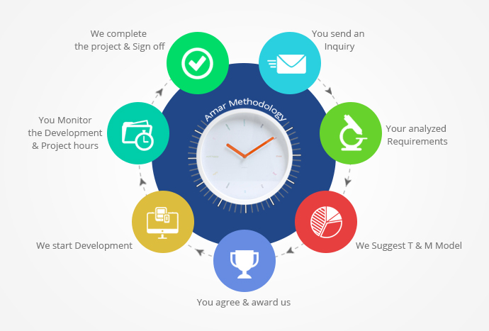 Time & Material Process Model
