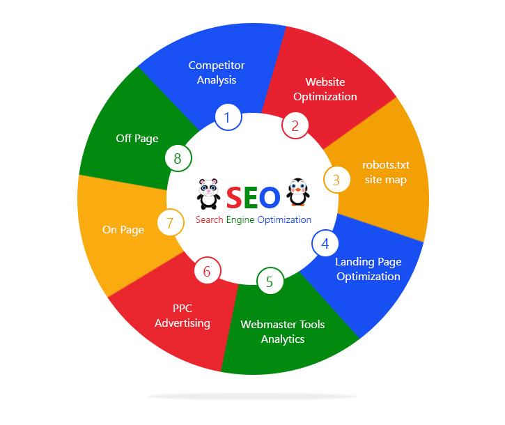 professional seo services company search engine optimization