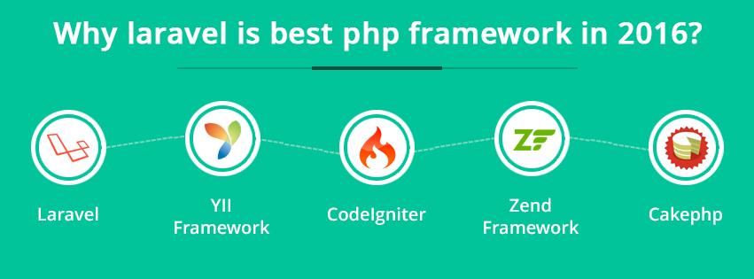 The Best PHP Framework for 2016