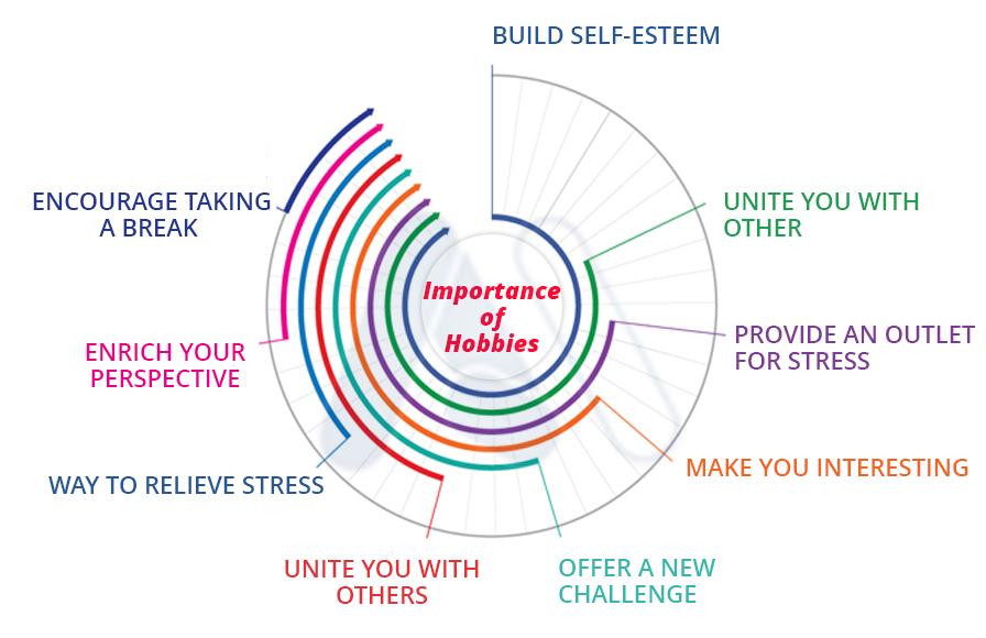 Benefits Of Hobbies | IMPROMAFESA