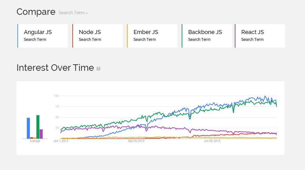 javascript comparison graph