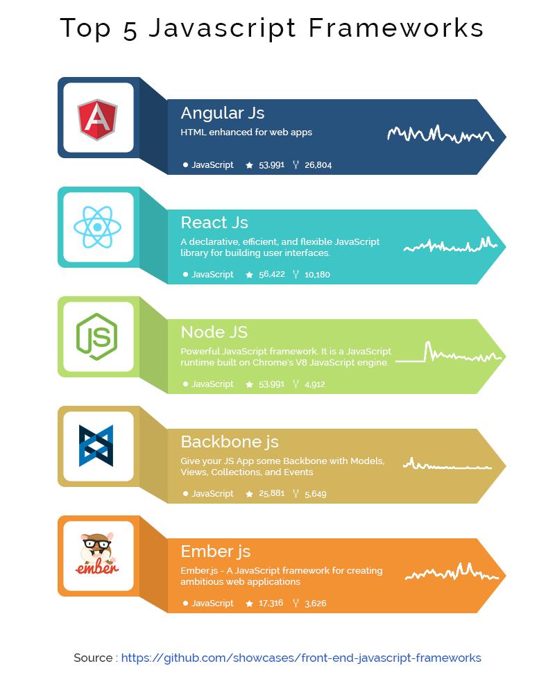 Top javascript framework list 2017