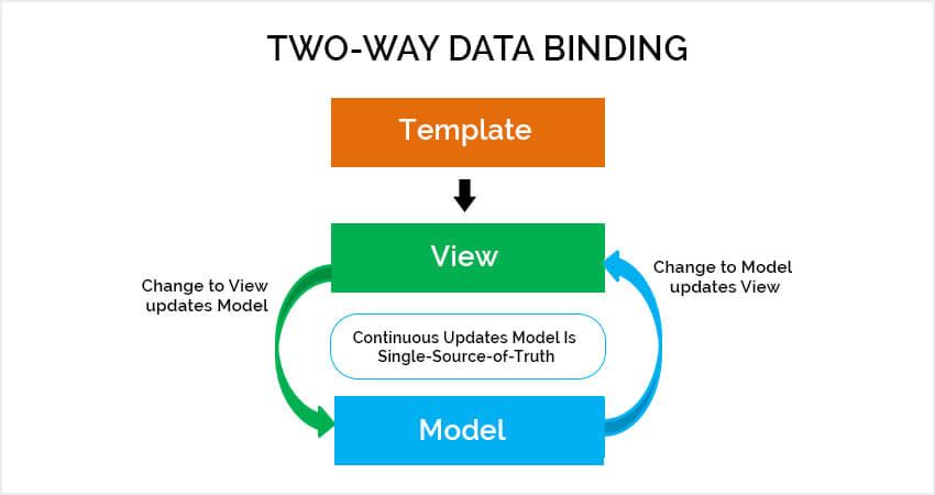 angularjs data binding