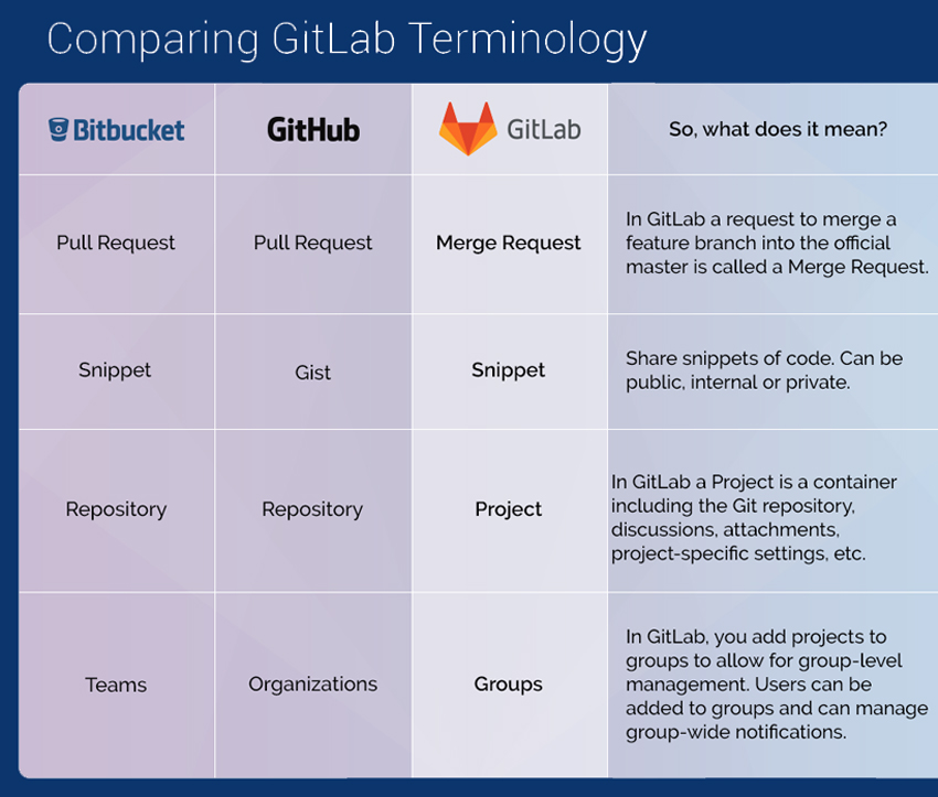GitHub vs GitLab vs bitbucket [Updated 2018] - Which is