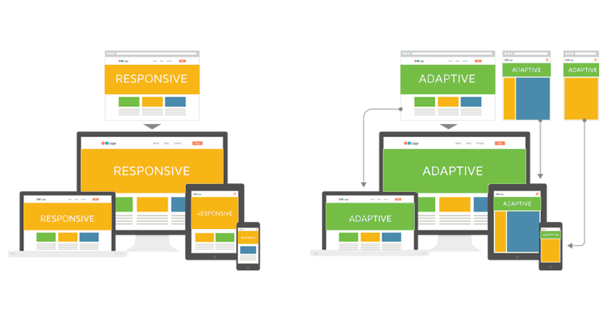 Adaptive layout for sites