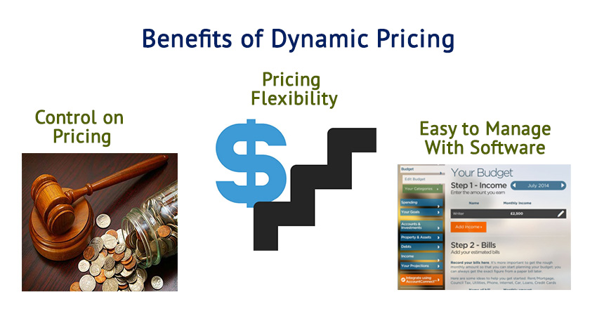 Benefits of Dynamic Pricing