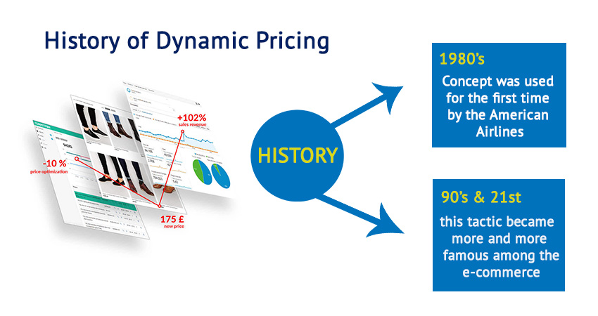 History of Dynamic Pricing