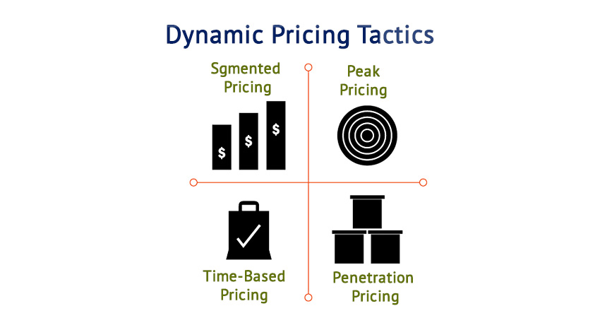 Dynamic Pricing 	Tactics