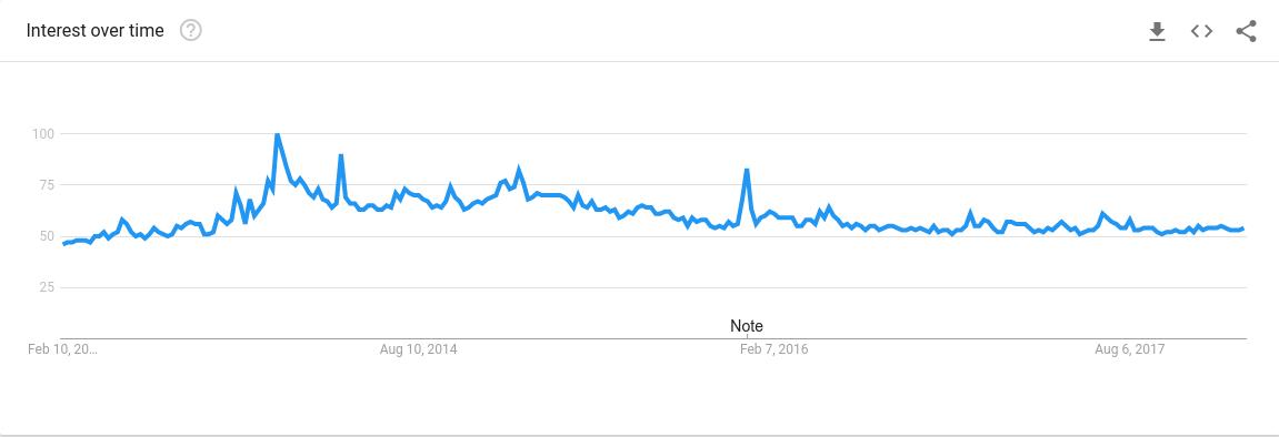 aura framework popularity
