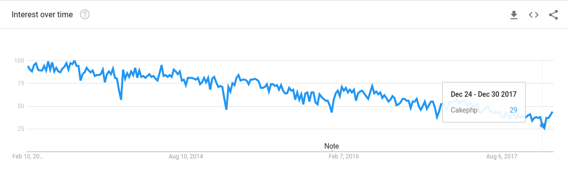 cakephp popularity trends