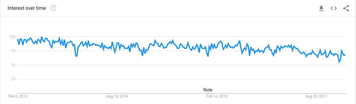 codeigniter trends