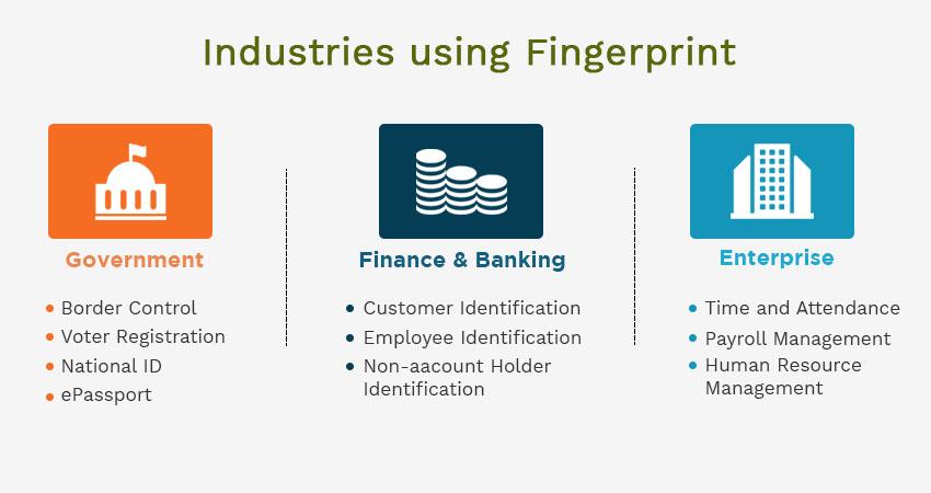 fingerprint biometrics utilized in different sectors