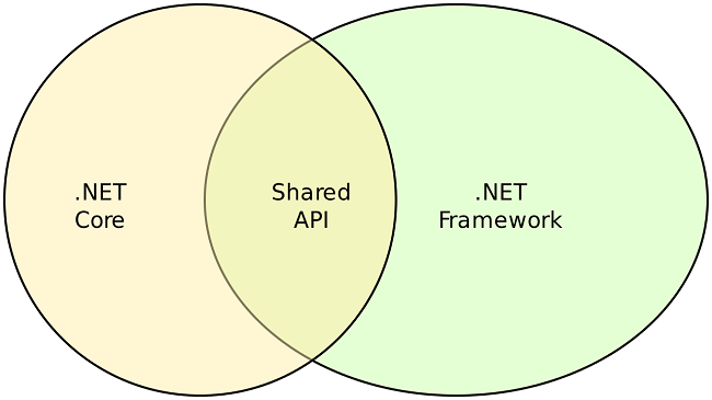 Netframework-Netcore-shared APIs