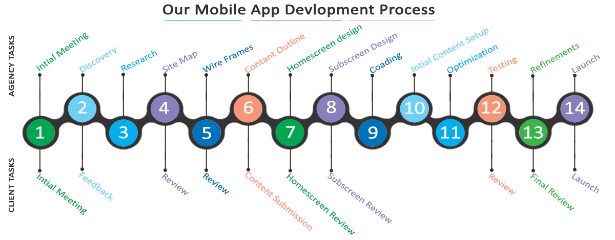 arctouch, southfield mobile app design and development company
