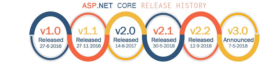 ASP.NET Core Development Infographic