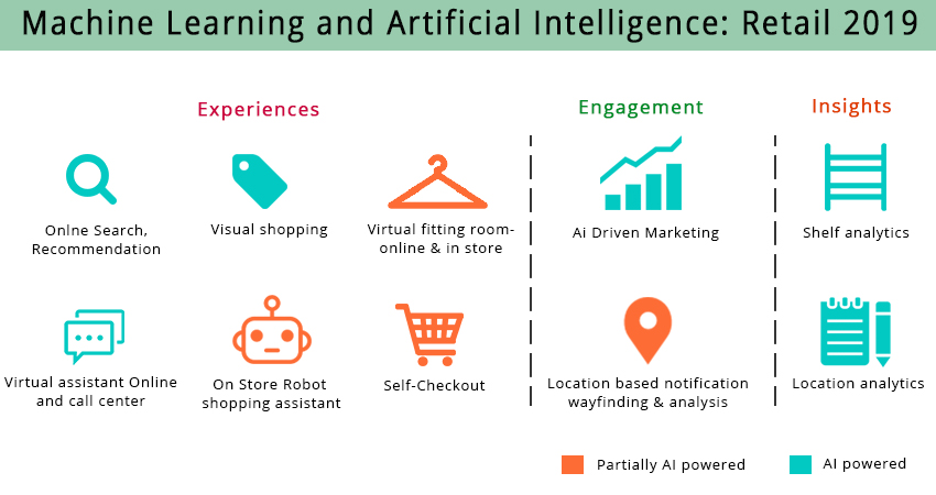 Use of Machine Learning and AI in retail business