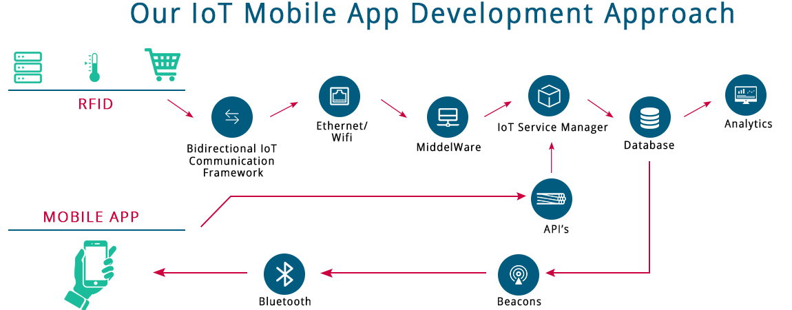 IoT Mobile Apps Development Approch