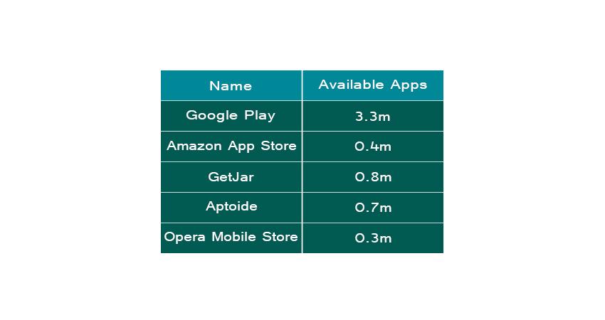 Total Apps in App Store
