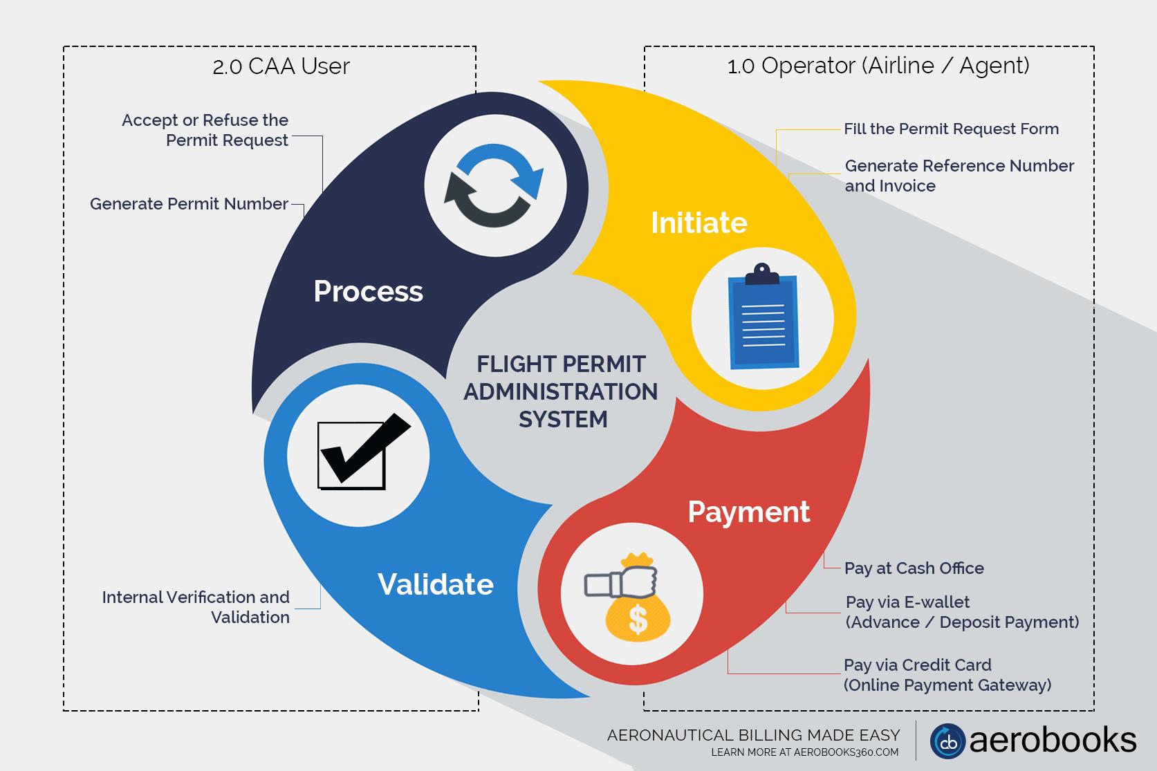 Flight Permit Administration System