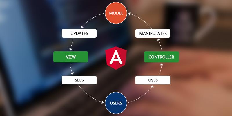 angularjs MVC architecture