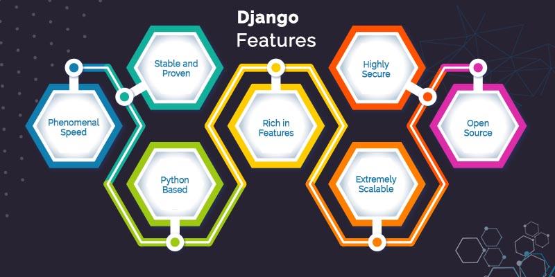 top Django features