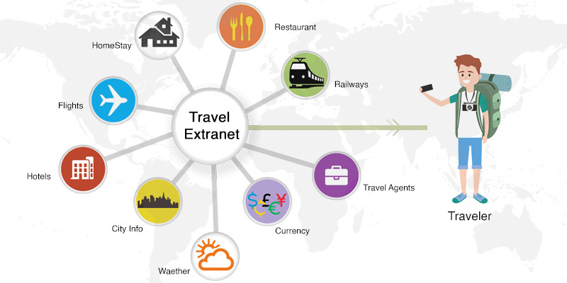 Travel Extranet
