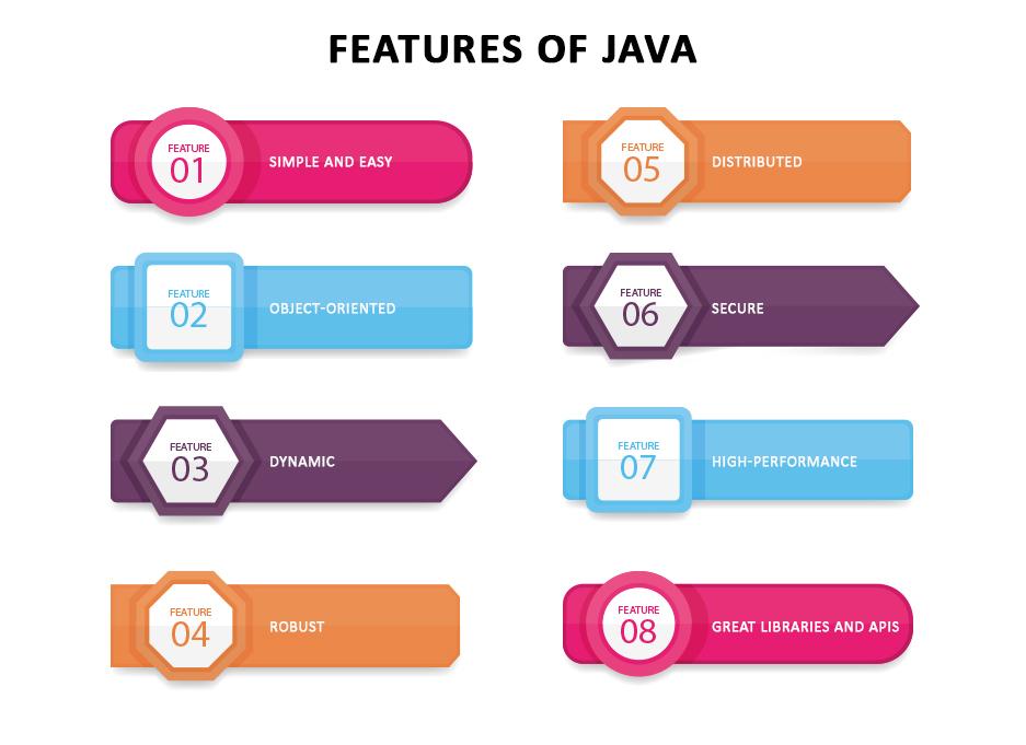 major features of Java programming