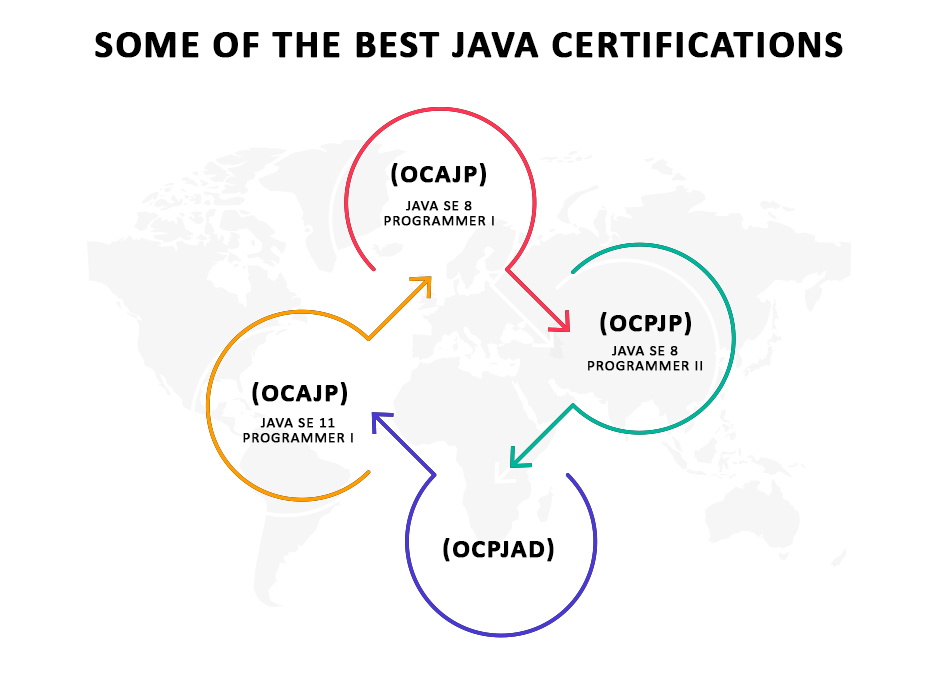Java Training and Certification