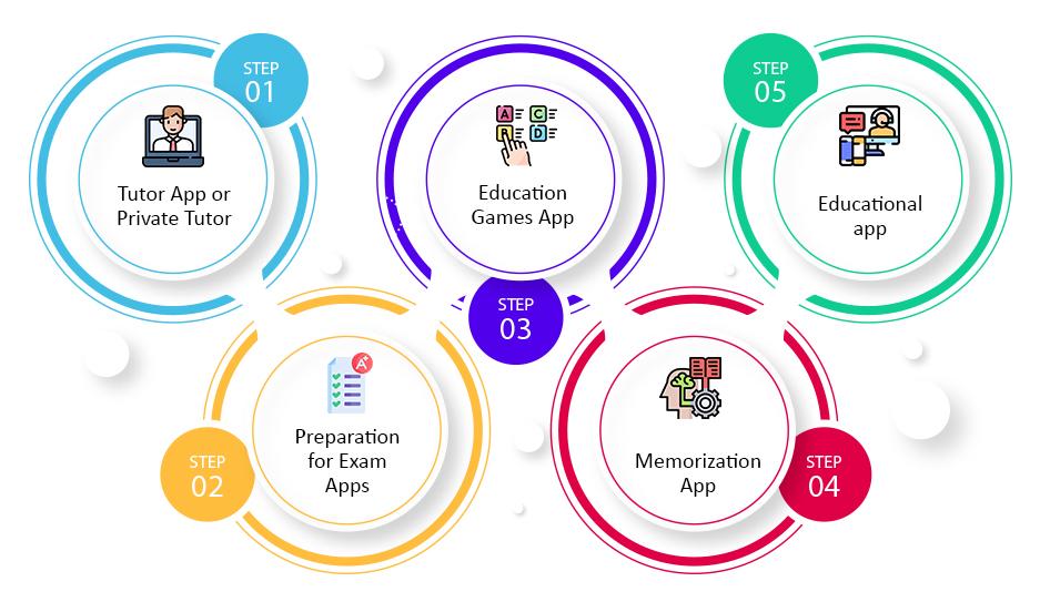 Educational App – Innovation for Learning