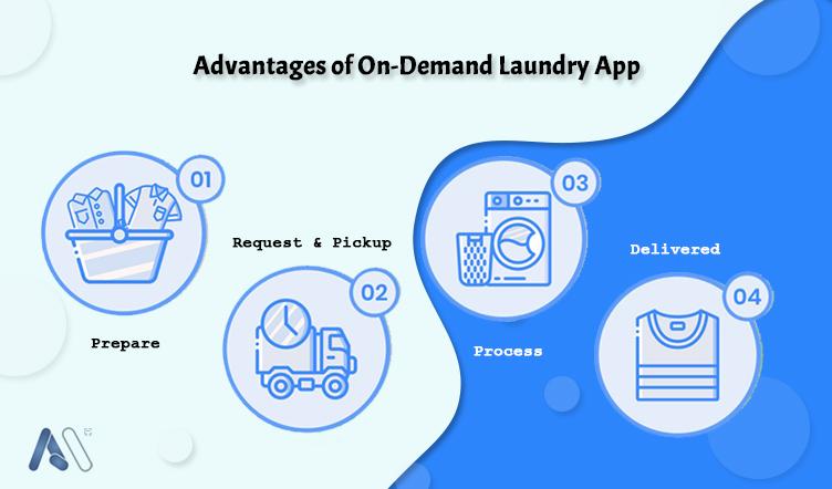 Advantages of On-Demand Laundry App