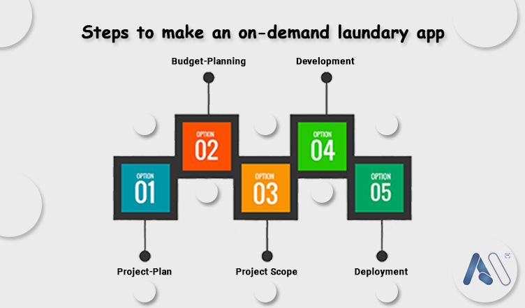 Steps to make an on-demand laundry app